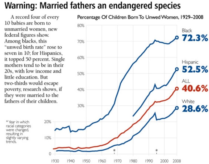 Children born out of wedlock by year